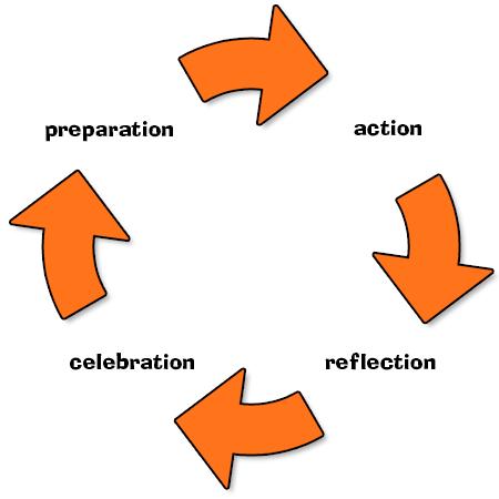 SALLT Preparation, Action, Reflection, Celebration